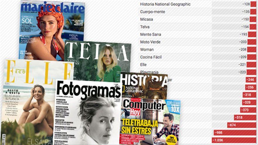 El hundimiento imparable de las revistas: han perdido el 60% de sus ingresos y lectores en doce años