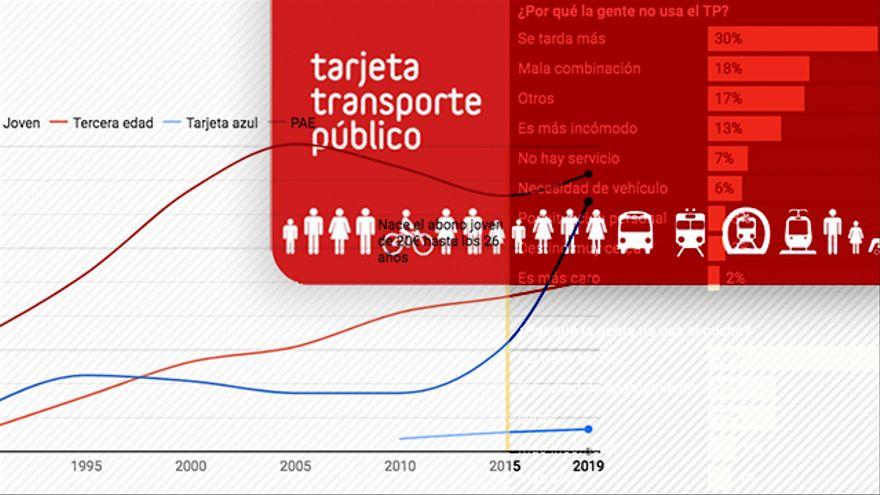 Historias del abono transporte de Madrid: